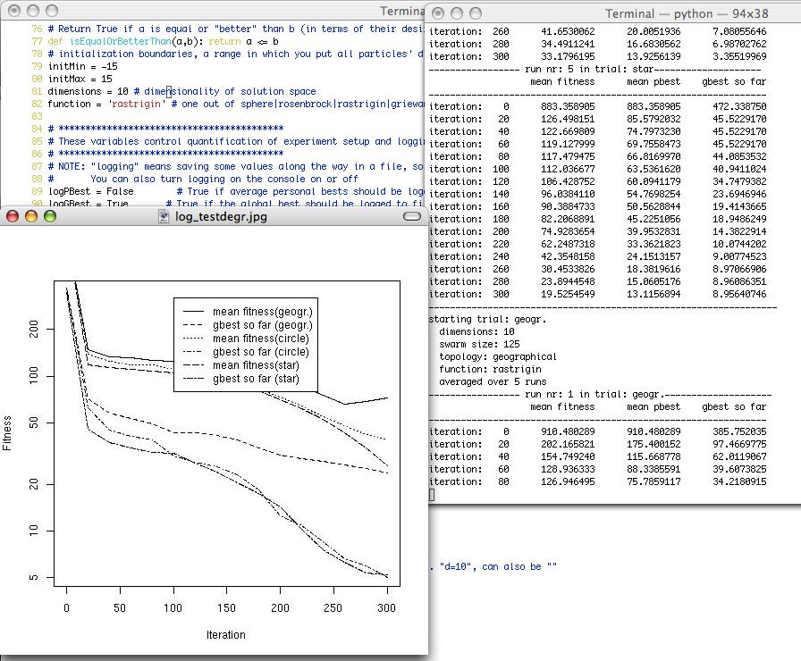 Particle Swarm Optimization in Python - Nic Höning